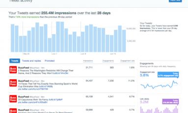 Twitter udostępnia użytkownikom narzędzia marketingowe