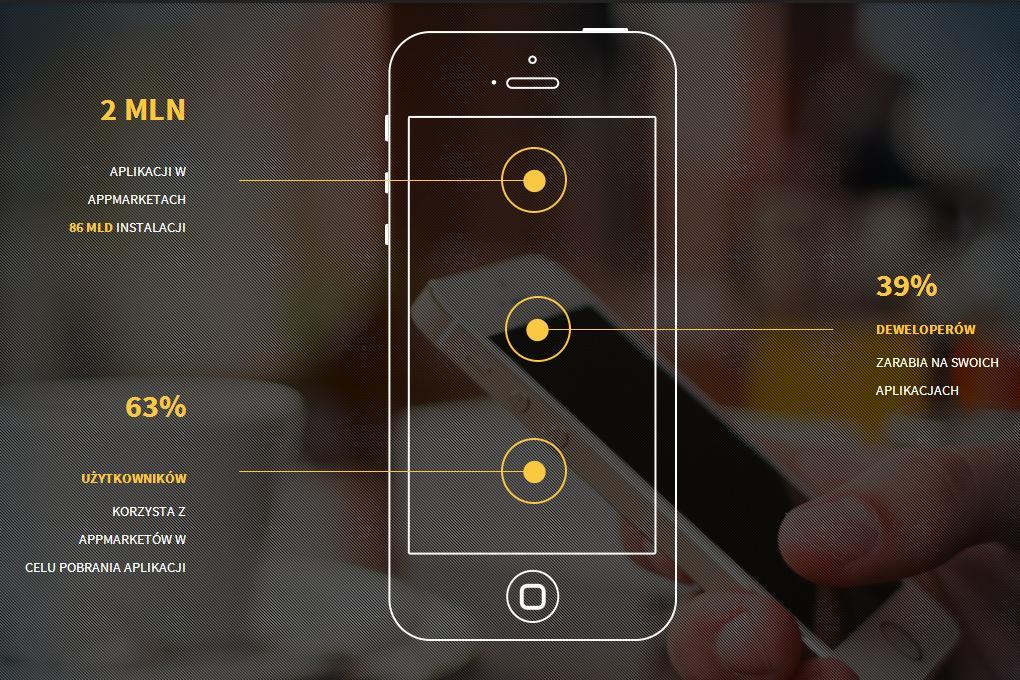 Snapp – marketing dla aplikacji mobilnych