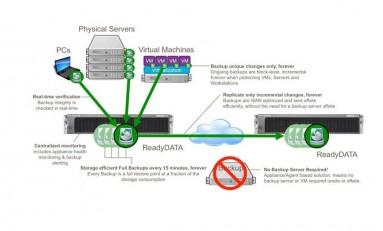 NETGEAR ReadyRECOVER – automatyczny backup danych