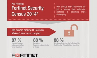 [IP]: Fortinet publikuje raport ze światowego badania managerów IT
