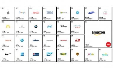 Apple wciąż najlepszą marką na świecie