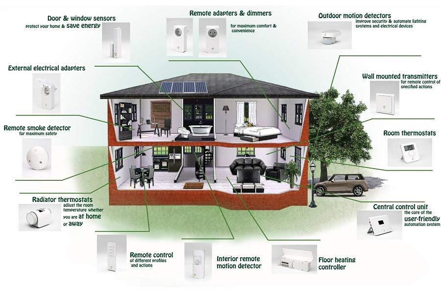 Piszesz-wygrywasz: Inteligentny dom w Polsce? Dziękuję, postoję.