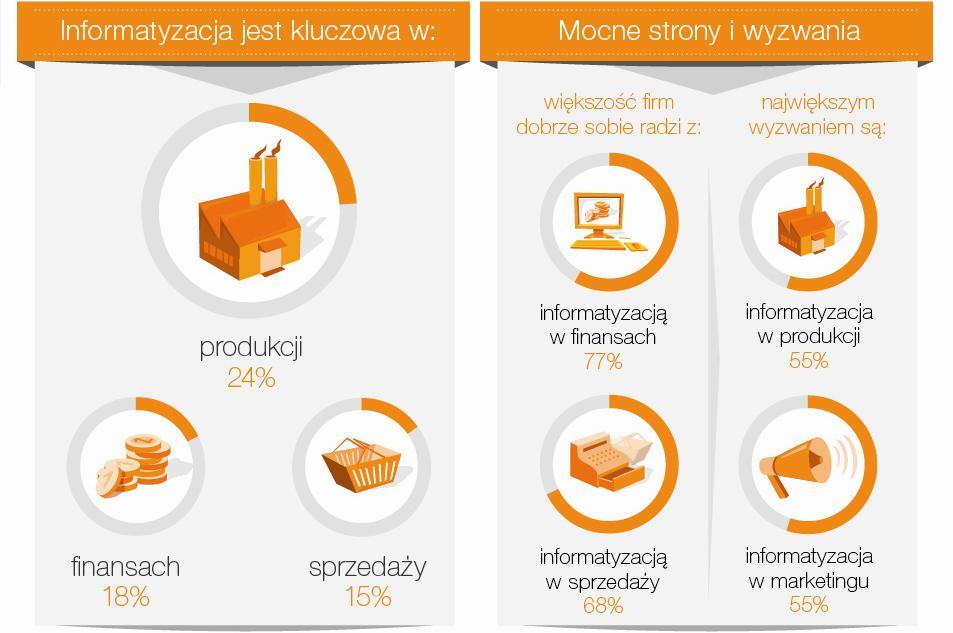 Orange Insights: Integracja głównym kierunkiem informatyzacji dużych przedsiębiorstw