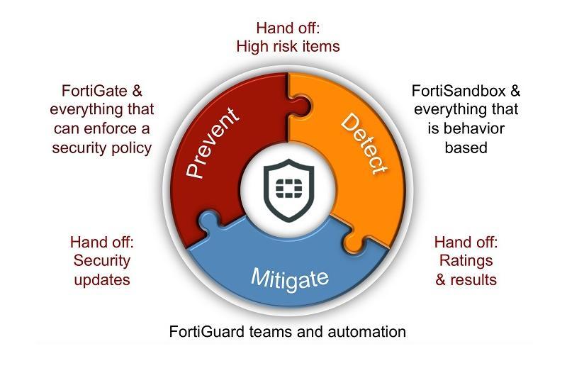 FortiSandbox 2.0 – lepsza ochrona przed zagrożeniami APT i zero-day