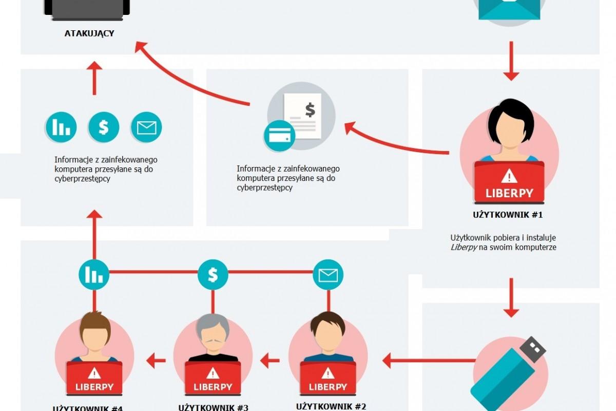 Operacja Liberpy – cel: kradzież informacji