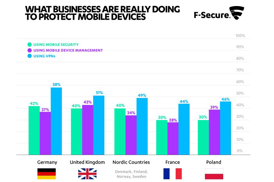 Firmy, strzeżcie się: nowe badania przestrzegają przed lukami w zabezpieczeniach BYOD