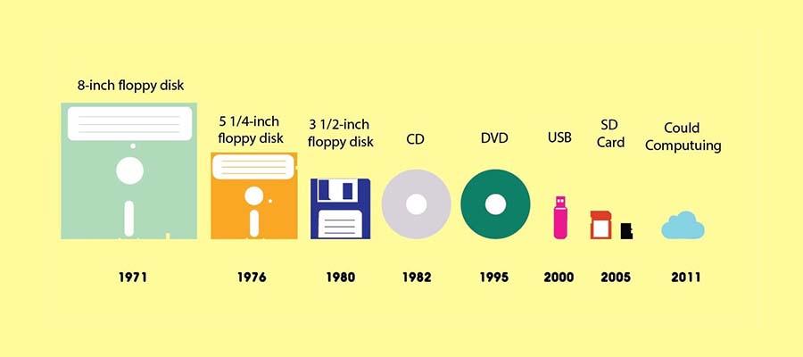 Od fonografu do Spotify, czyli jak technologia zmieniała się przez lata