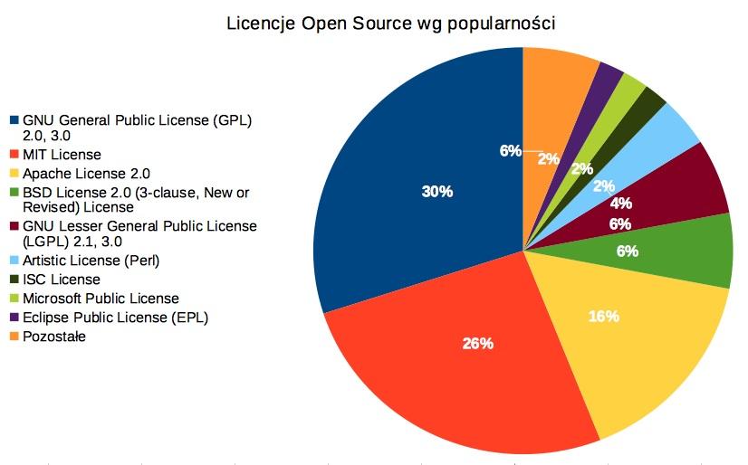 Najpopularniejsze licencje Open Source, opracowanie Linux Polska