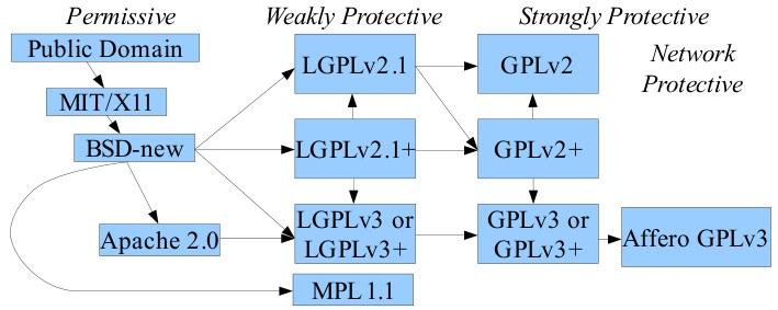 Zależności pomiędzy poszczególnymi licencjami Open Source