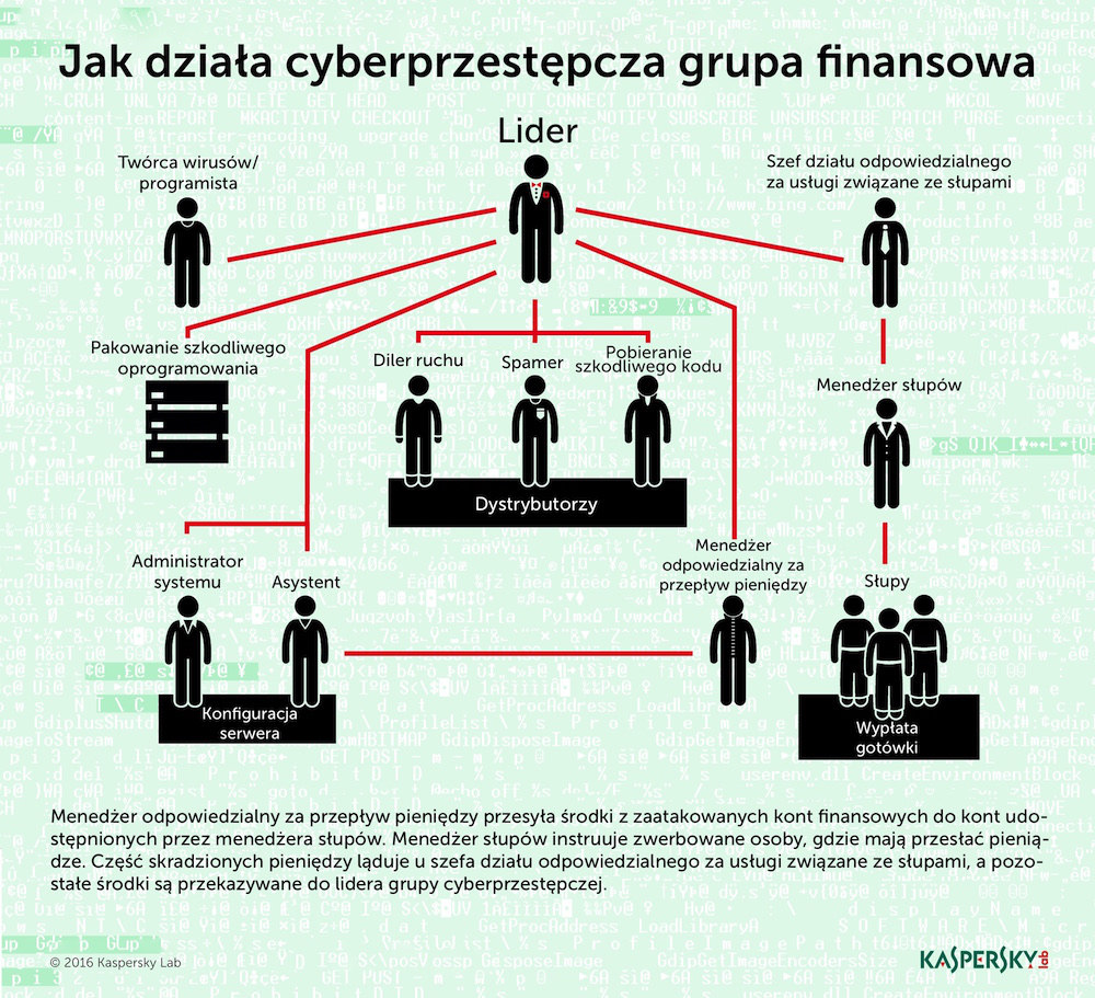 klp_infografika_jak_dziala_finansowy_cybergang